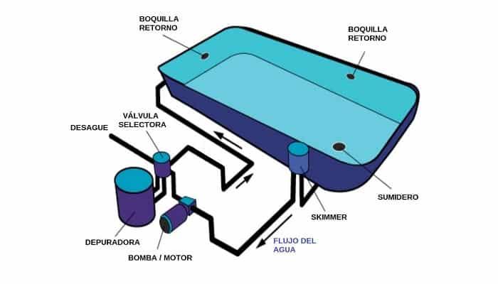 ¿Para qué sirve la recirculación en una piscina?