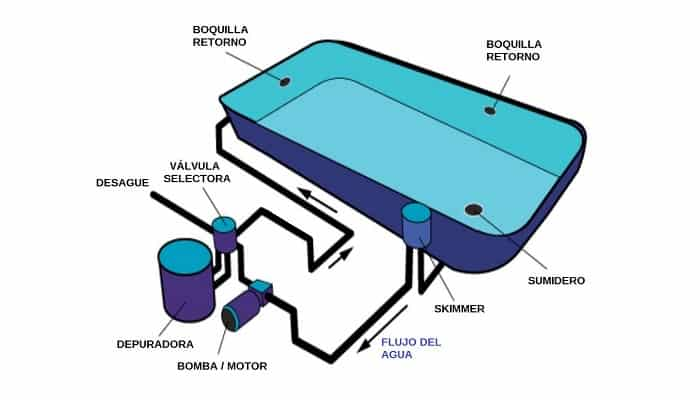 cómovaciar la piscina con una depuradora